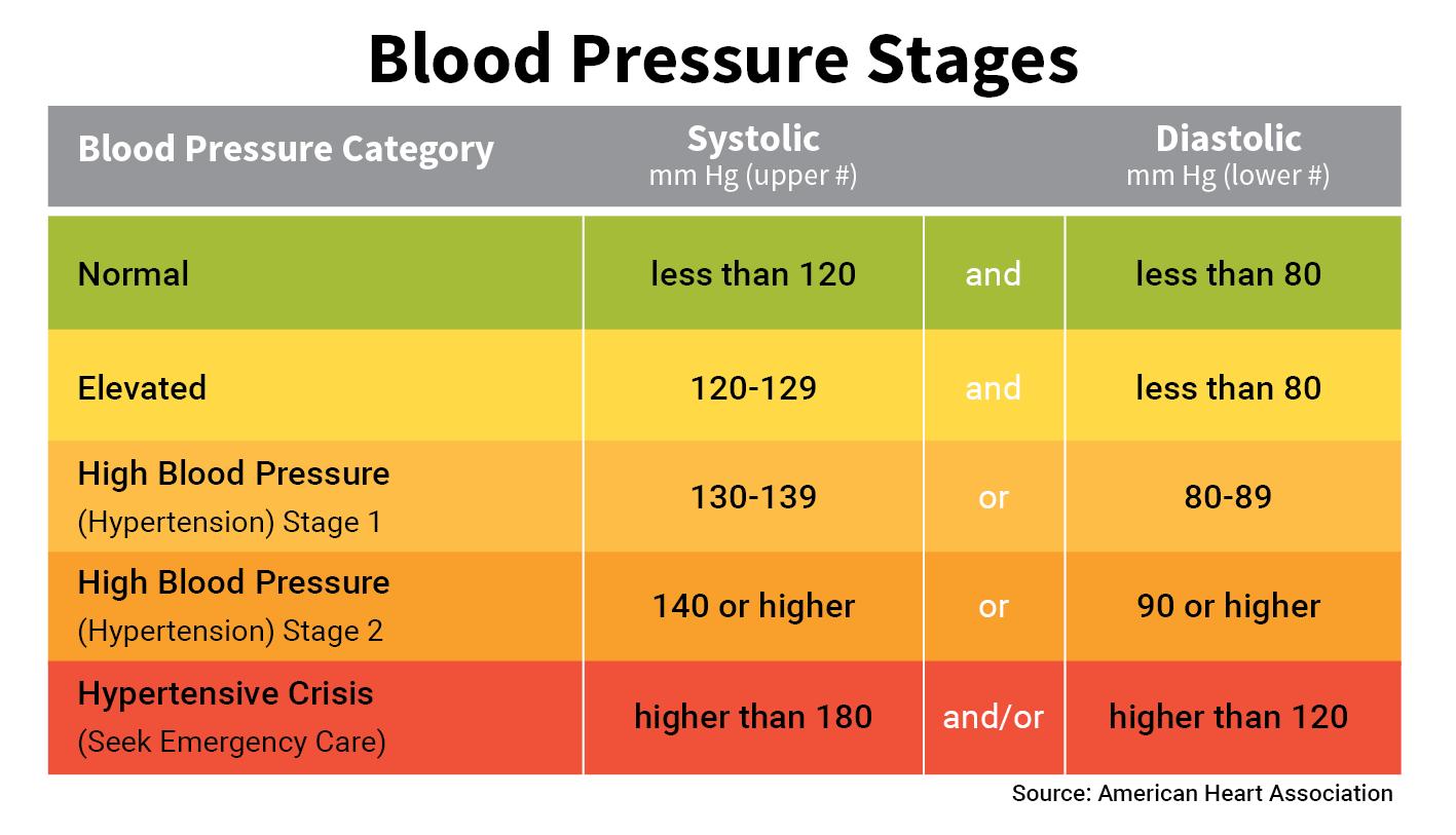 basic_blood_pressure_chart.png